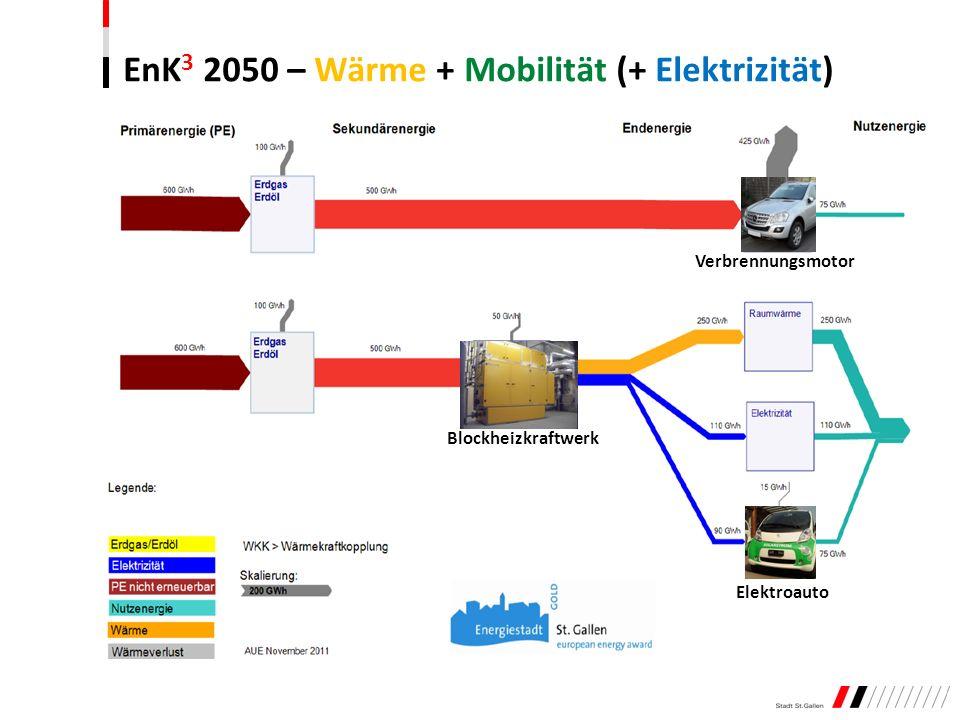 EnK3 2050 – Wärme + Mobilität (+ Elektrizität)
