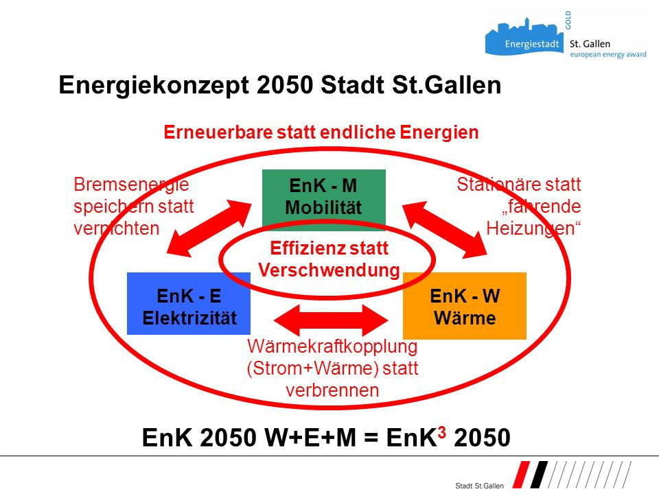 Energiekonzept 2050 Stadt St.Gallen