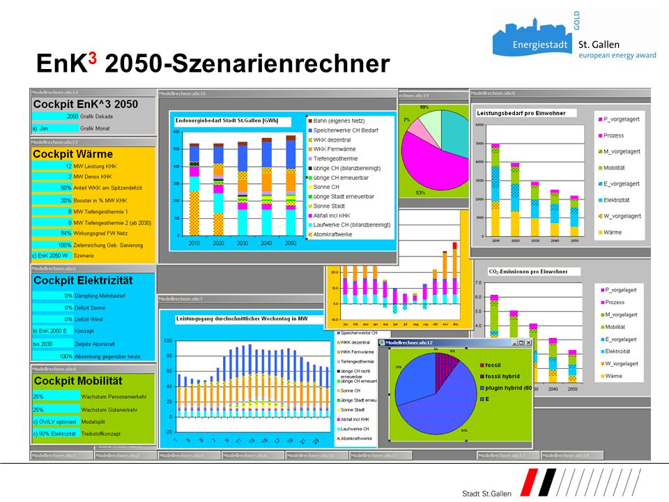EnK3 2050-Szenarienrechner