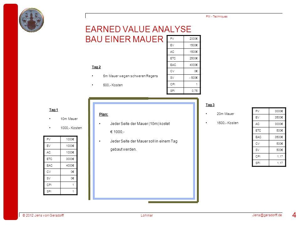 Earned Value Analyse Bau einer Mauer
