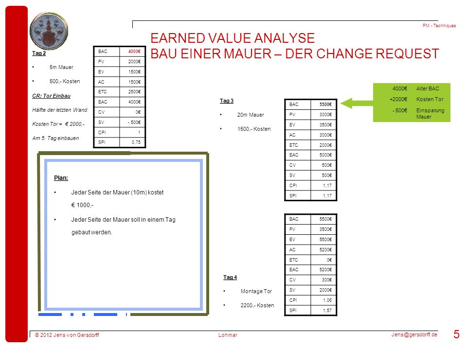 Earned Value Analyse Bau einer Mauer – Der change request