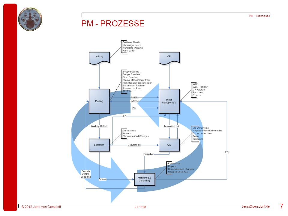 PM - Techniques PM - Prozesse