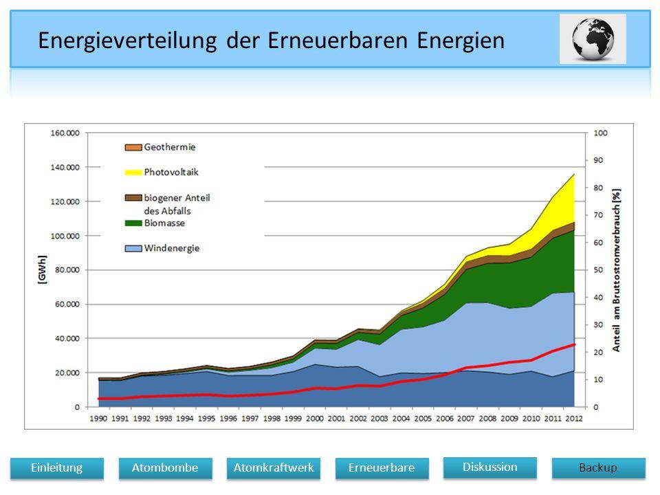 Energieverteilung der Erneuerbaren Energien
