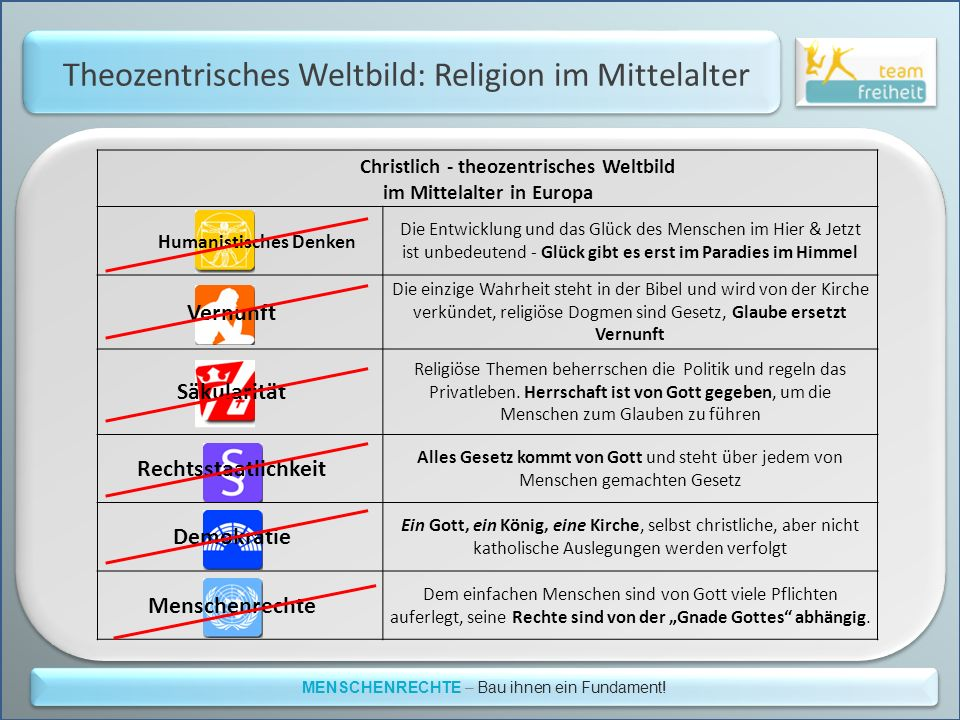 Theozentrisches Weltbild: Religion im Mittelalter
