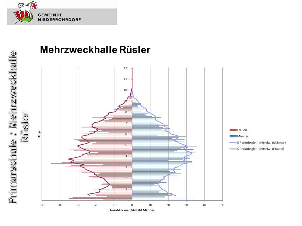 Primarschule / Mehrzweckhalle Rüsler