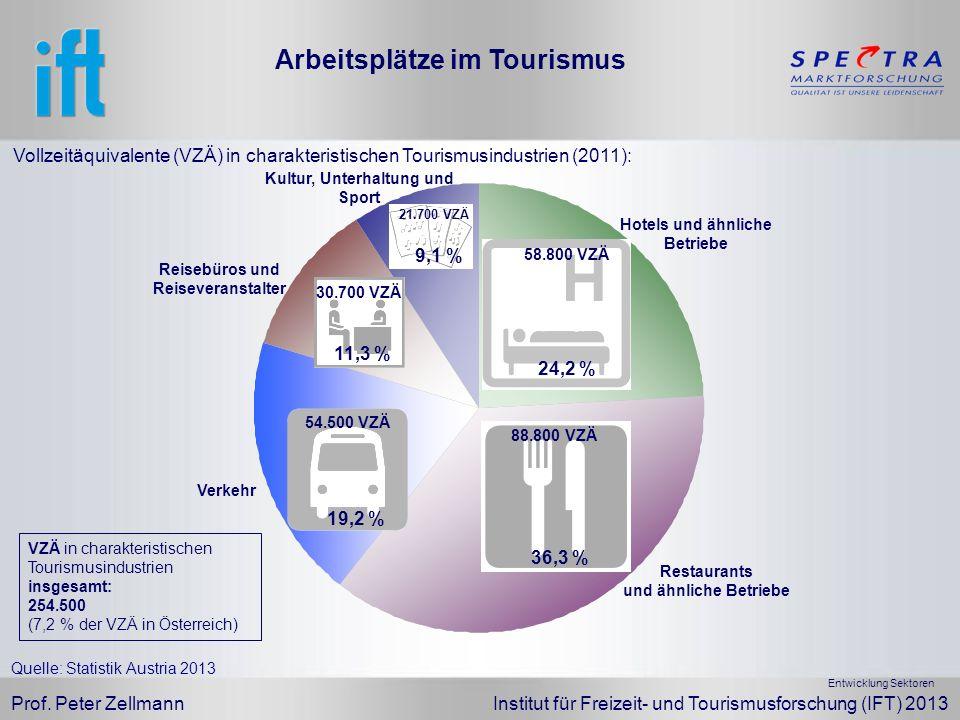 Arbeitsplätze im Tourismus