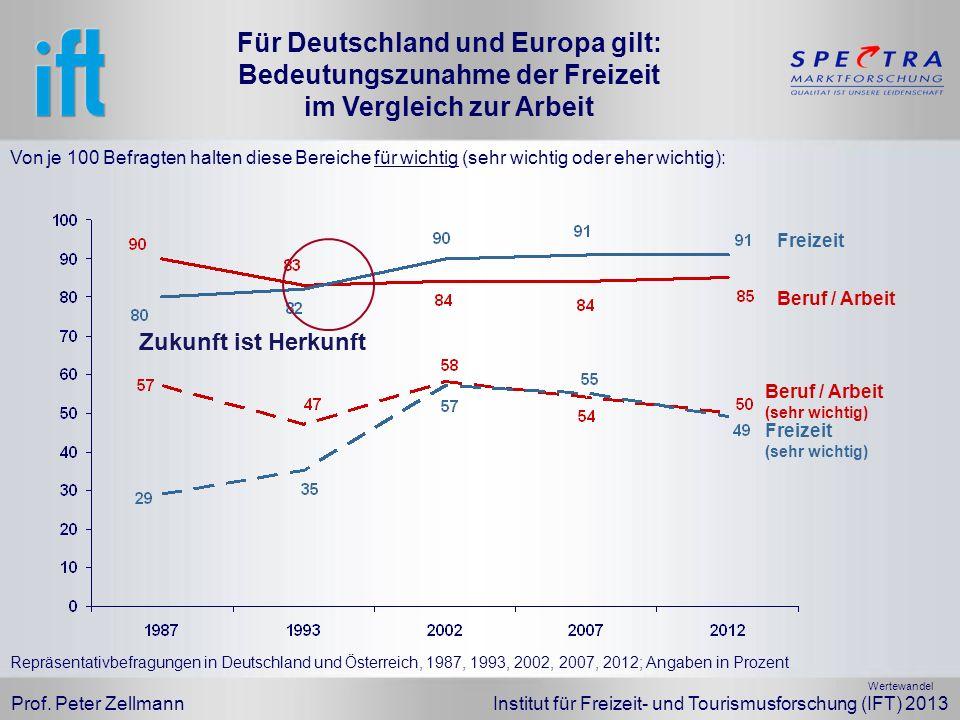 Für Deutschland und Europa gilt: Bedeutungszunahme der Freizeit