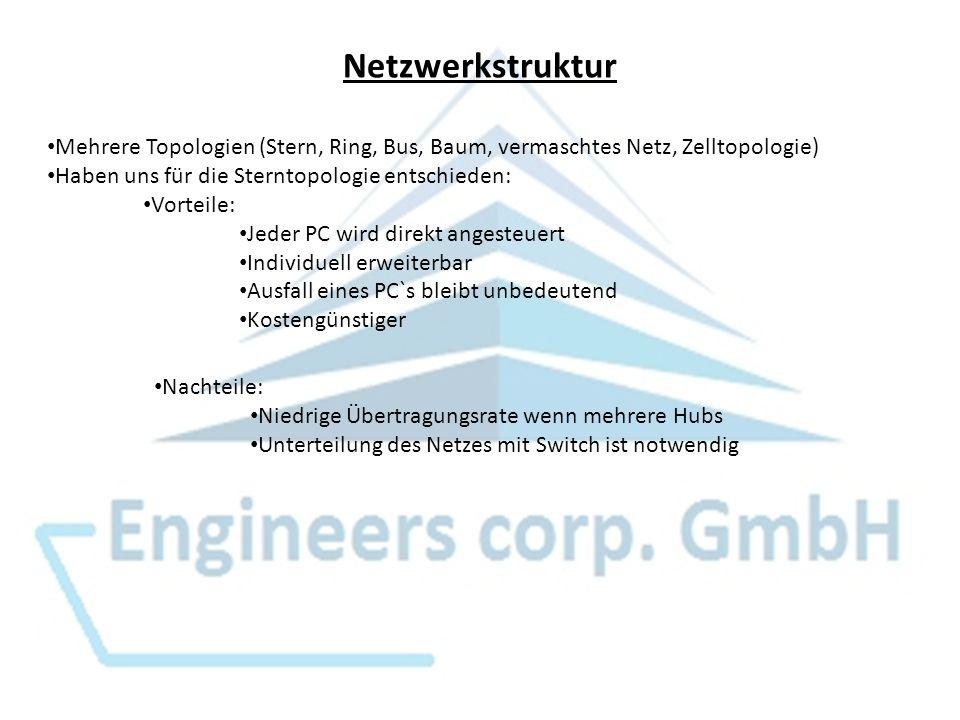 Netzwerkstruktur Mehrere Topologien (Stern, Ring, Bus, Baum, vermaschtes Netz, Zelltopologie) Haben uns für die Sterntopologie entschieden: