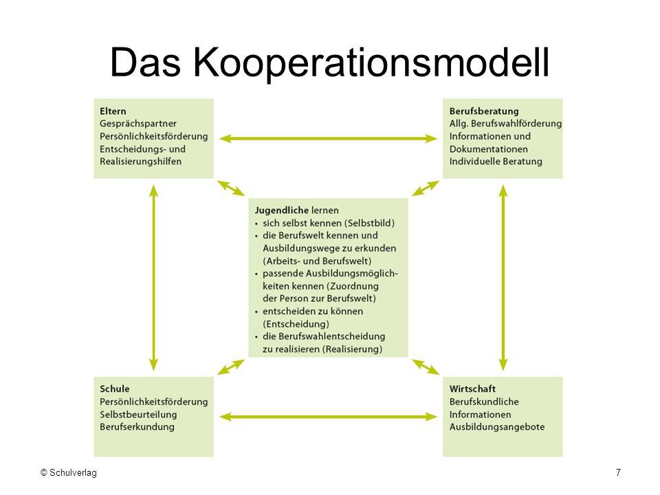 Das Kooperationsmodell