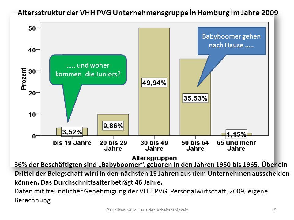 Altersstruktur der VHH PVG Unternehmensgruppe in Hamburg im Jahre 2009