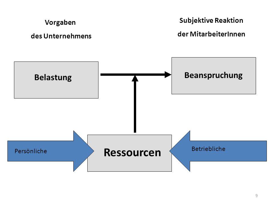 Ressourcen Beanspruchung Belastung Subjektive Reaktion Vorgaben