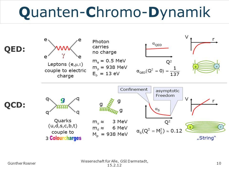Quanten-Chromo-Dynamik