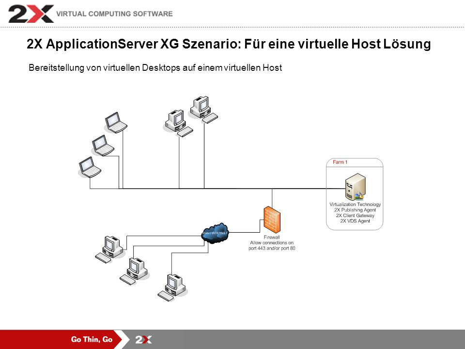 2X ApplicationServer XG Szenario: Für eine virtuelle Host Lösung