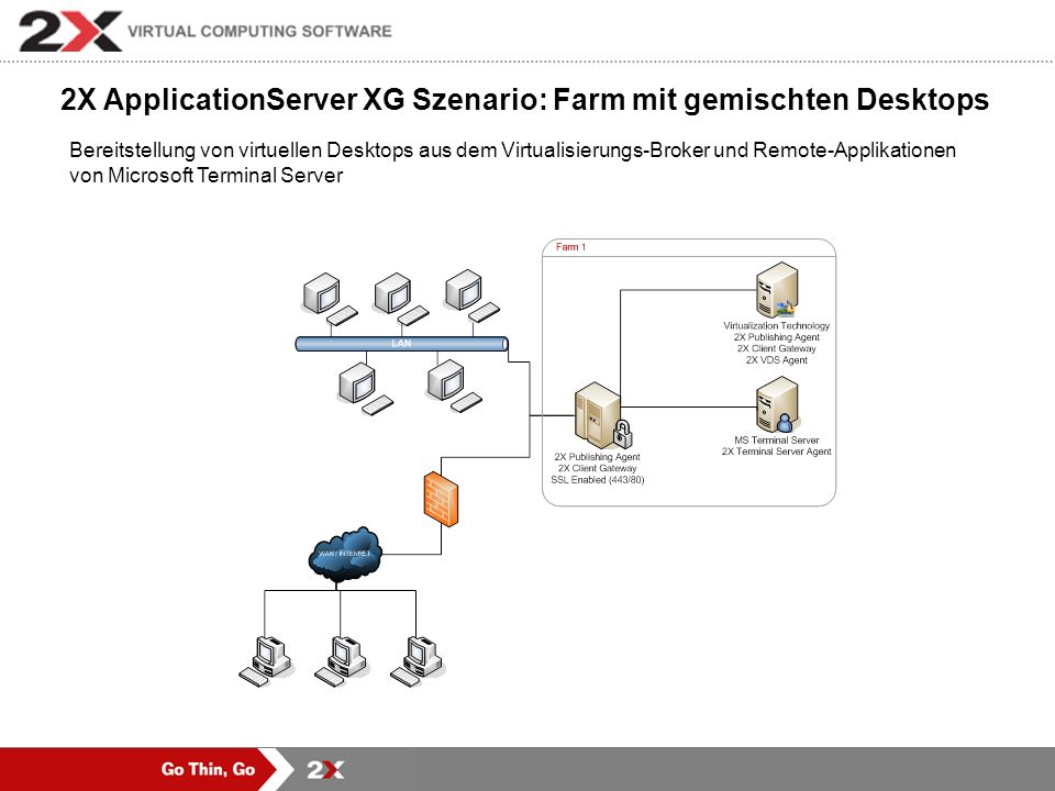 2X ApplicationServer XG Szenario: Farm mit gemischten Desktops