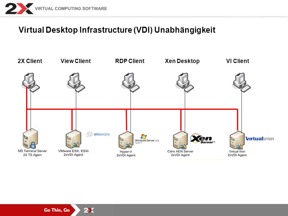 Virtual Desktop Infrastructure (VDI) Unabhängigkeit