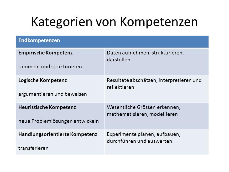 Kategorien von Kompetenzen