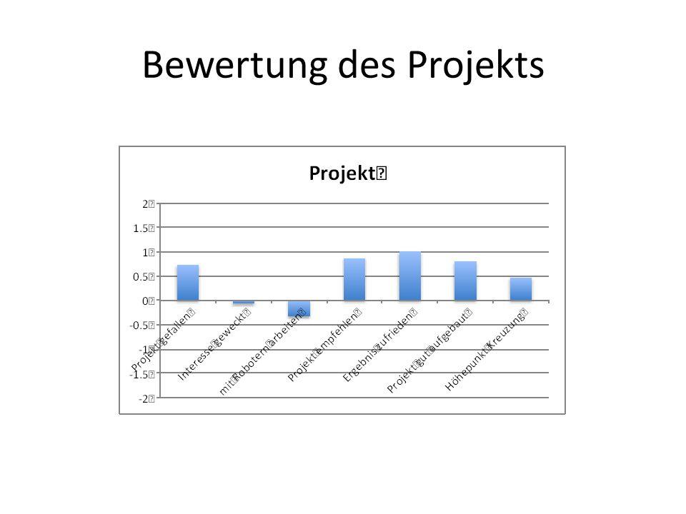 Bewertung des Projekts