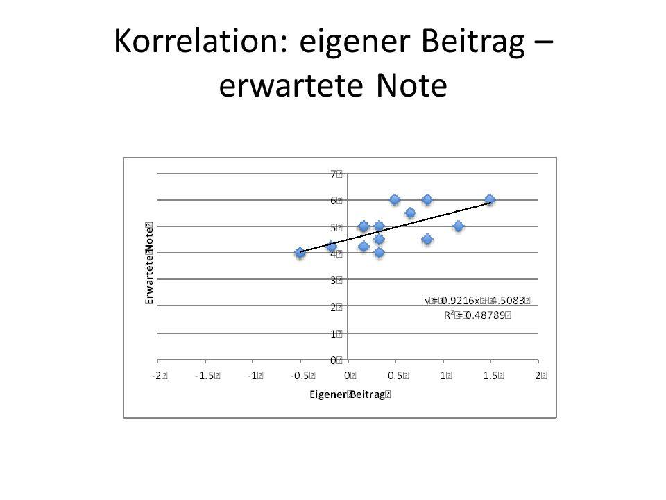 Korrelation: eigener Beitrag – erwartete Note