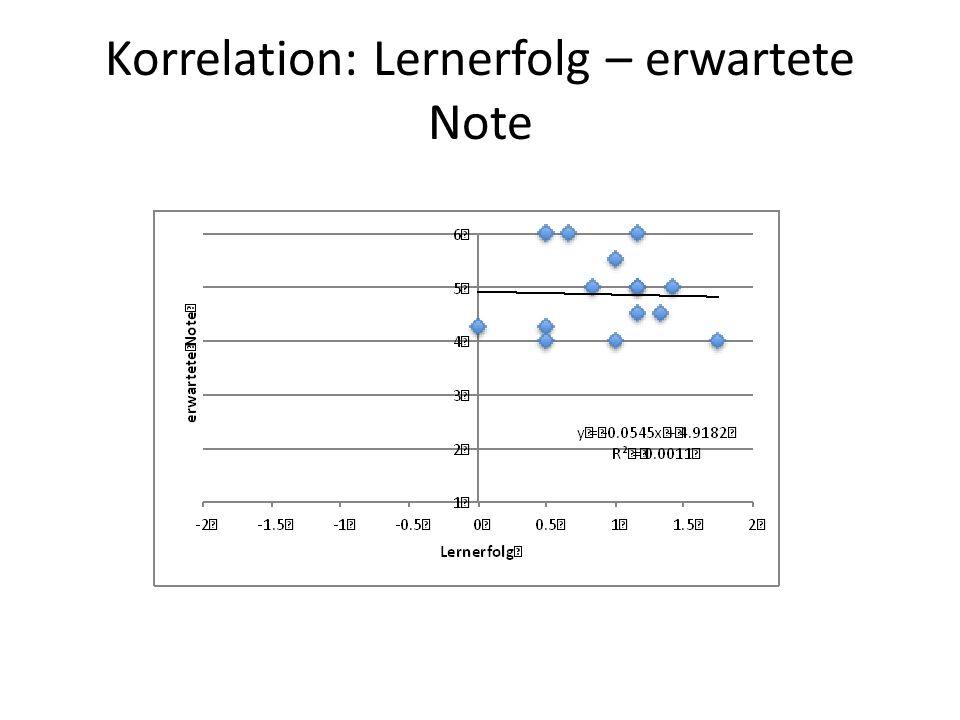 Korrelation: Lernerfolg – erwartete Note