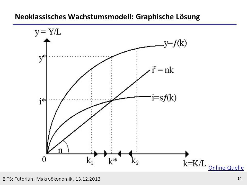 Neoklassisches Wachstumsmodell: Graphische Lösung