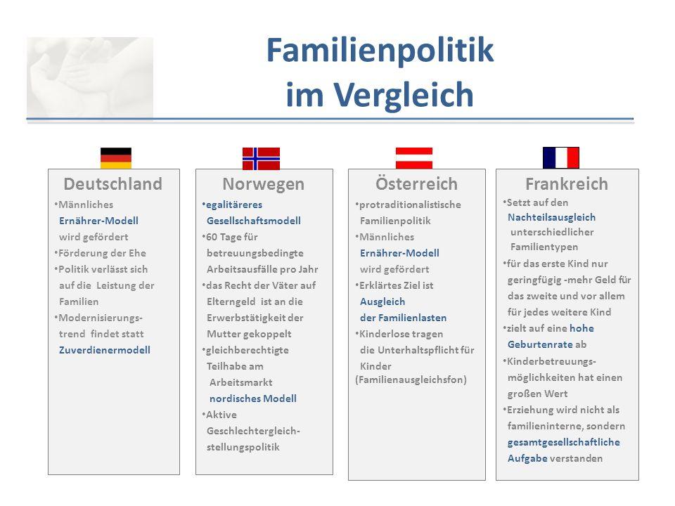 Familienpolitik im Vergleich