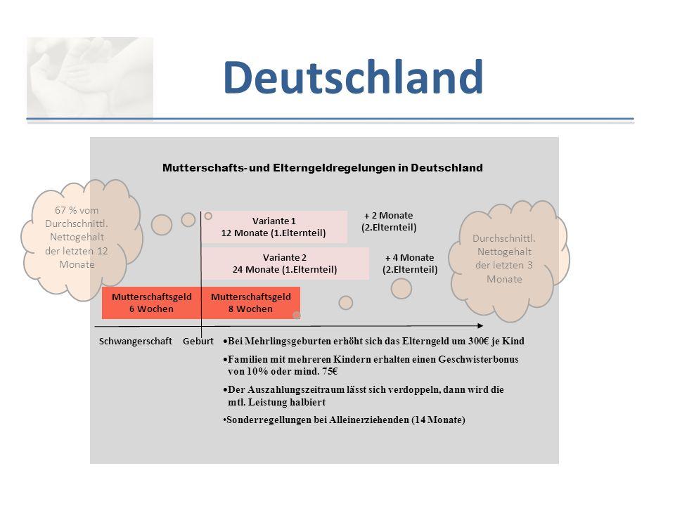 Mutterschafts- und Elterngeldregelungen in Deutschland