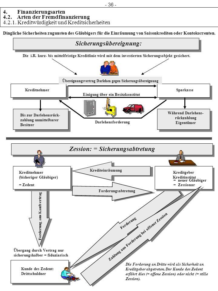 rückzahlung Eigentümer Zession: = Sicherungsabtretung