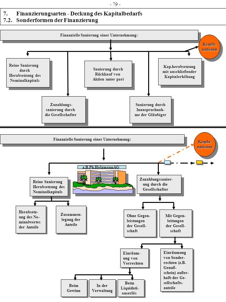 - 79 - 7. Finanzierungsarten - Deckung des Kapitalbedarfs 7.2. Sonderformen der Finanzierung.