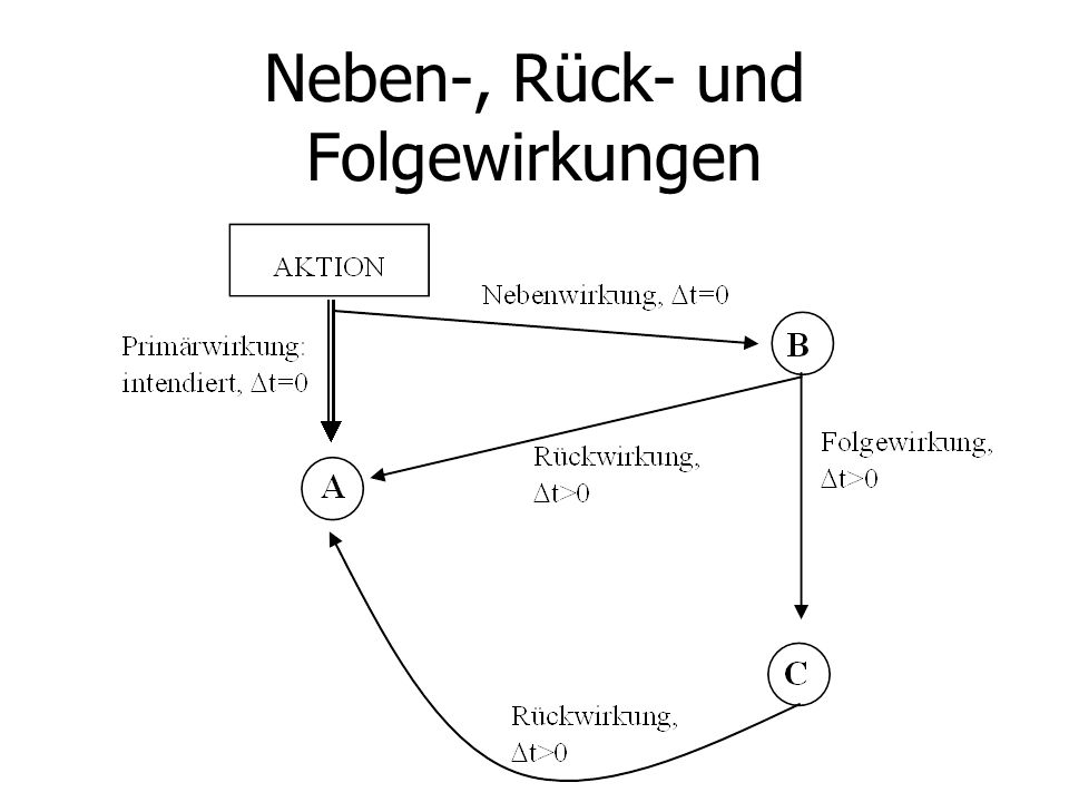 Neben-, Rück- und Folgewirkungen