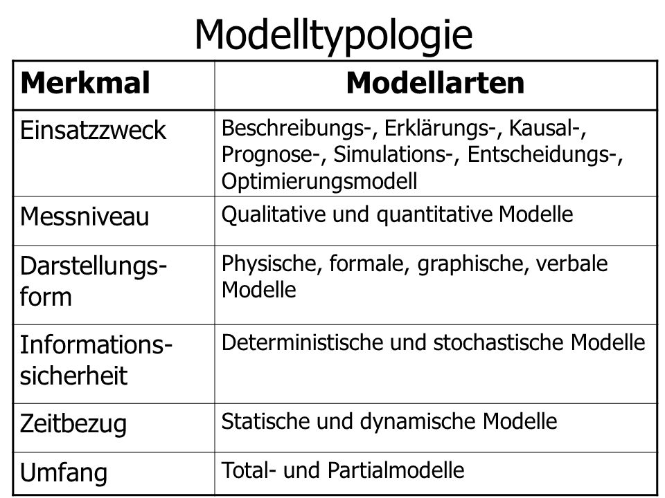 Modelltypologie Merkmal Modellarten Einsatzzweck Messniveau