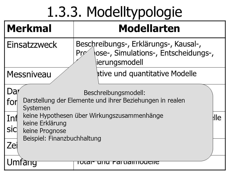 Beschreibungsmodell: