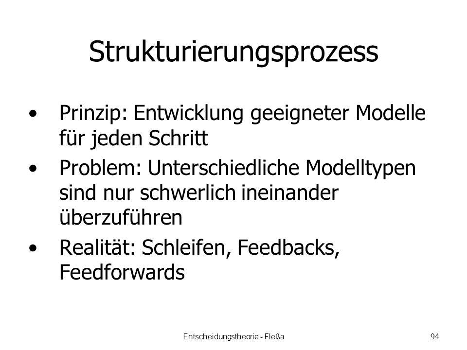 Strukturierungsprozess