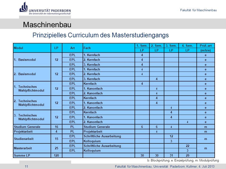 Maschinenbau Prinzipielles Curriculum des Masterstudiengangs Modul LP