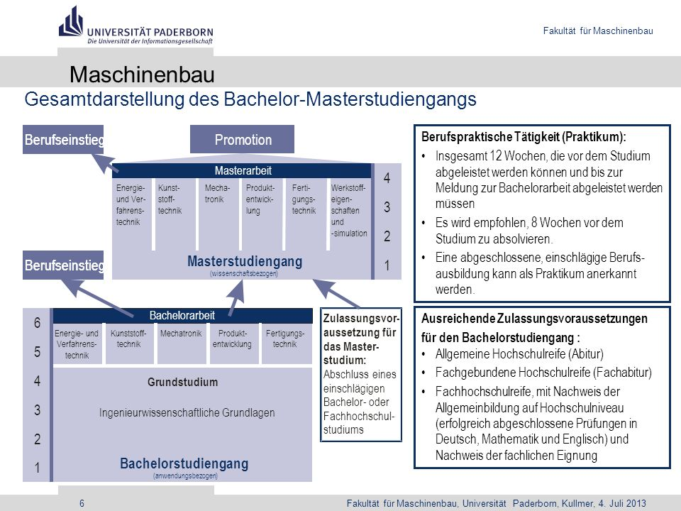 Maschinenbau Gesamtdarstellung des Bachelor-Masterstudiengangs