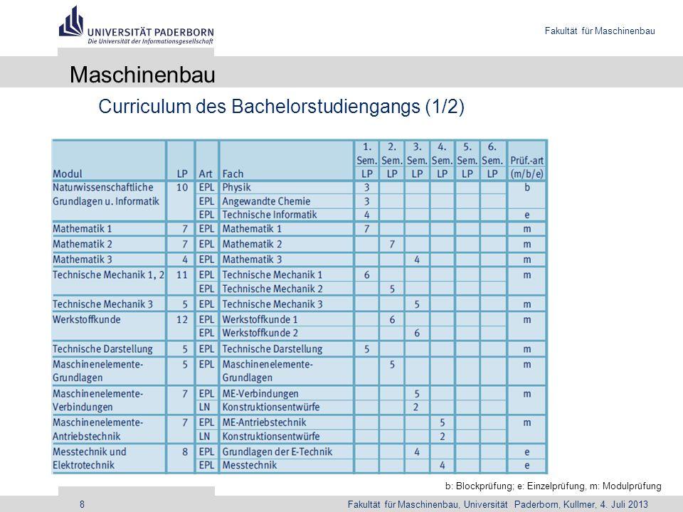 Maschinenbau Curriculum des Bachelorstudiengangs (1/2)