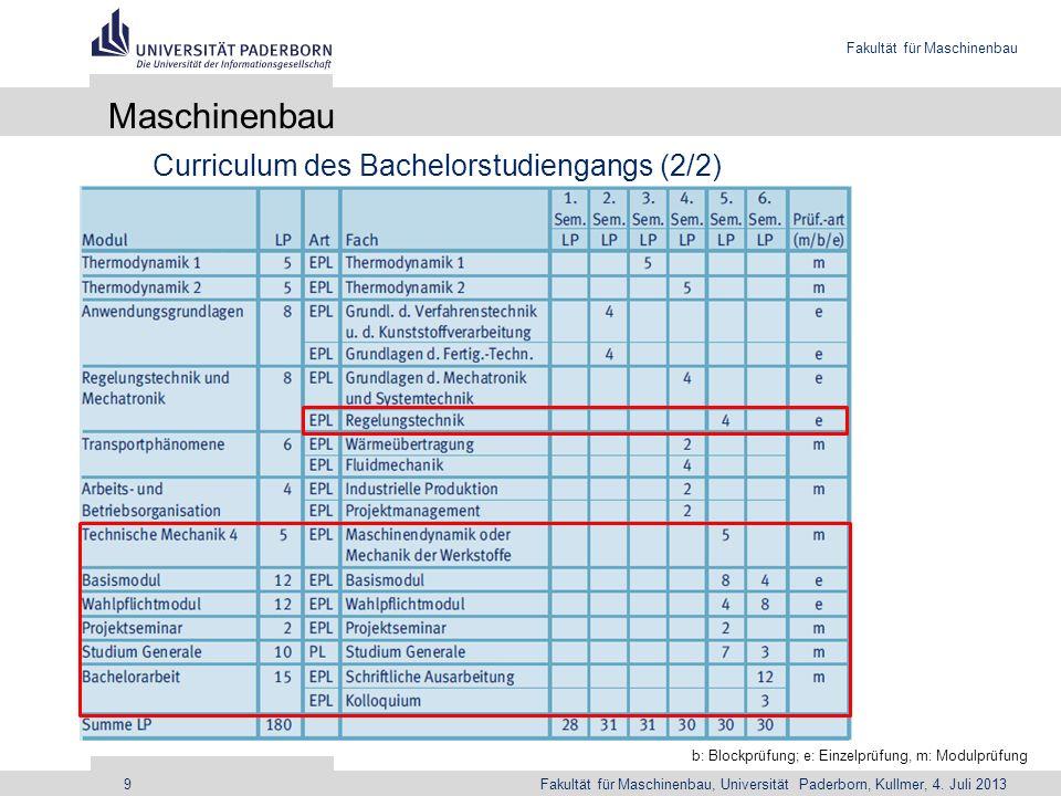 Maschinenbau Curriculum des Bachelorstudiengangs (2/2)