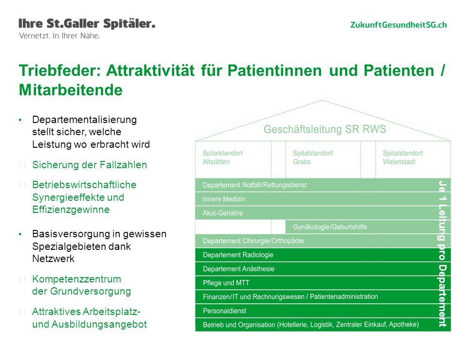 Triebfeder: Attraktivität für Patientinnen und Patienten / Mitarbeitende