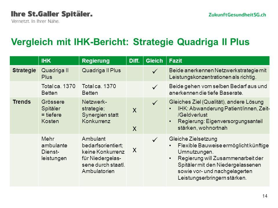 Vergleich mit IHK-Bericht: Strategie Quadriga II Plus