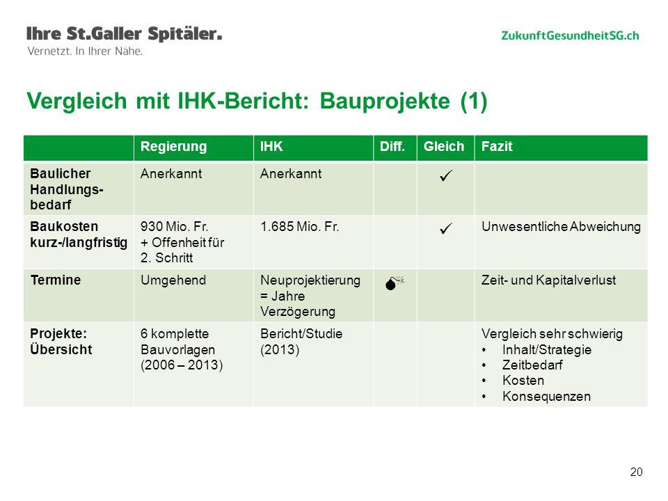 Vergleich mit IHK-Bericht: Bauprojekte (1)