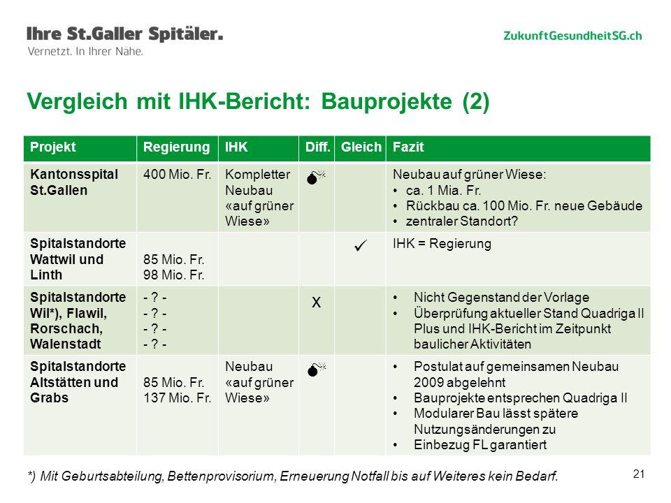 Vergleich mit IHK-Bericht: Bauprojekte (2)