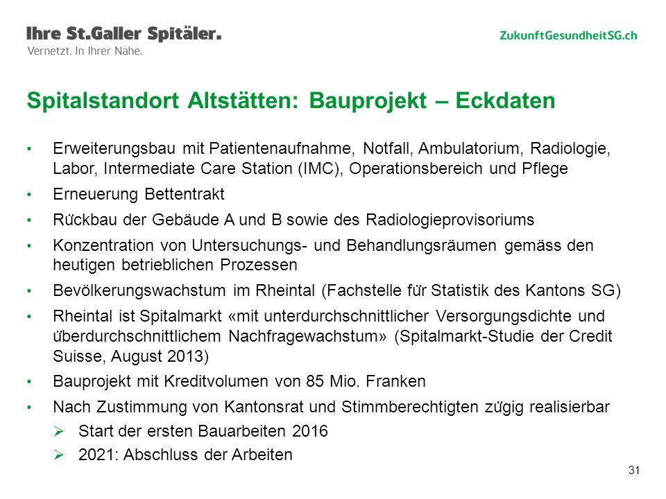 Spitalstandort Altstätten: Bauprojekt – Eckdaten