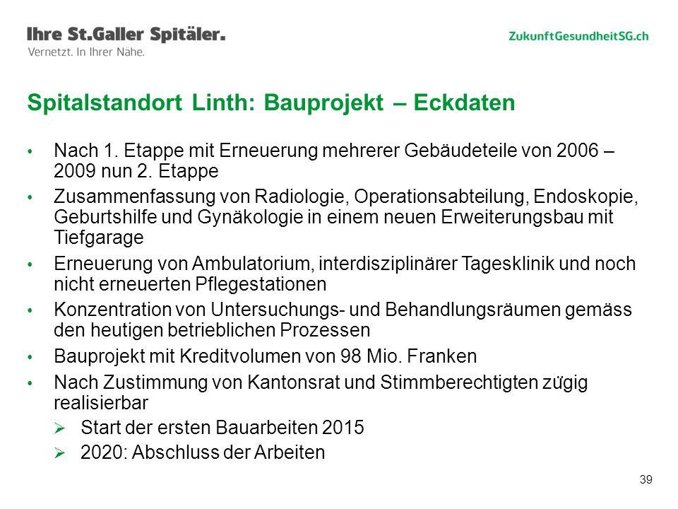 Spitalstandort Linth: Bauprojekt – Eckdaten