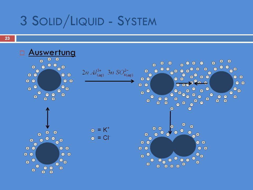 3 Solid/Liquid - System Auswertung = K+ = Cl-