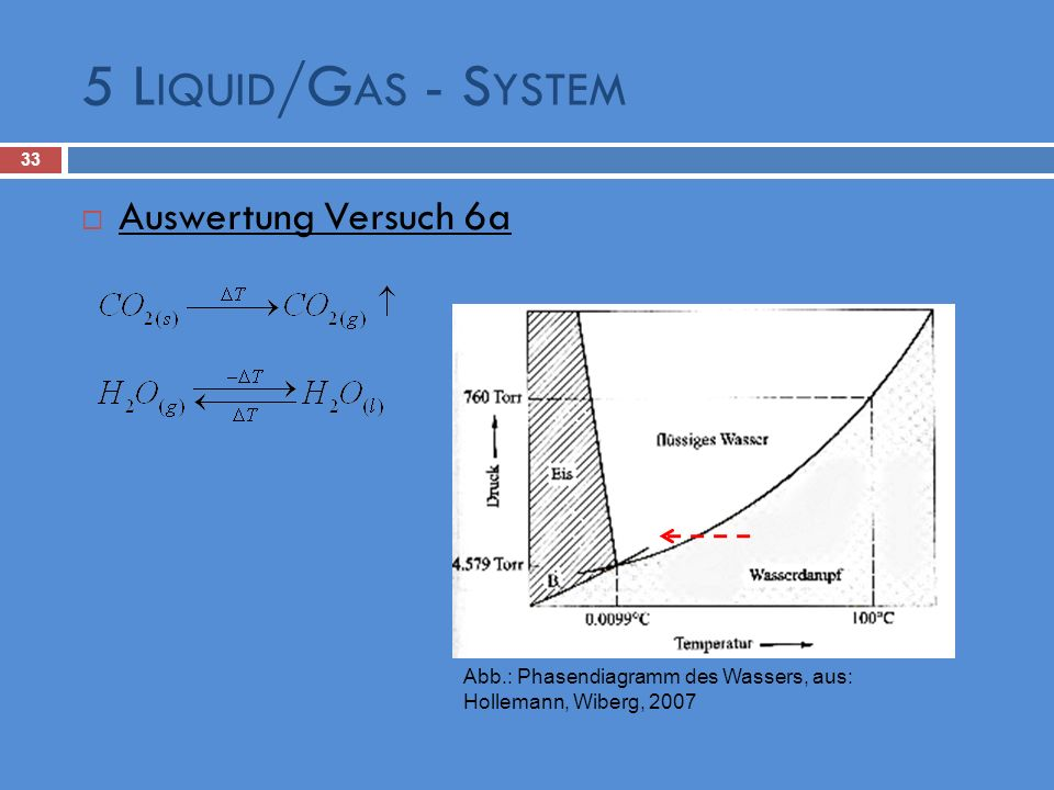5 Liquid/Gas - System Auswertung Versuch 6a