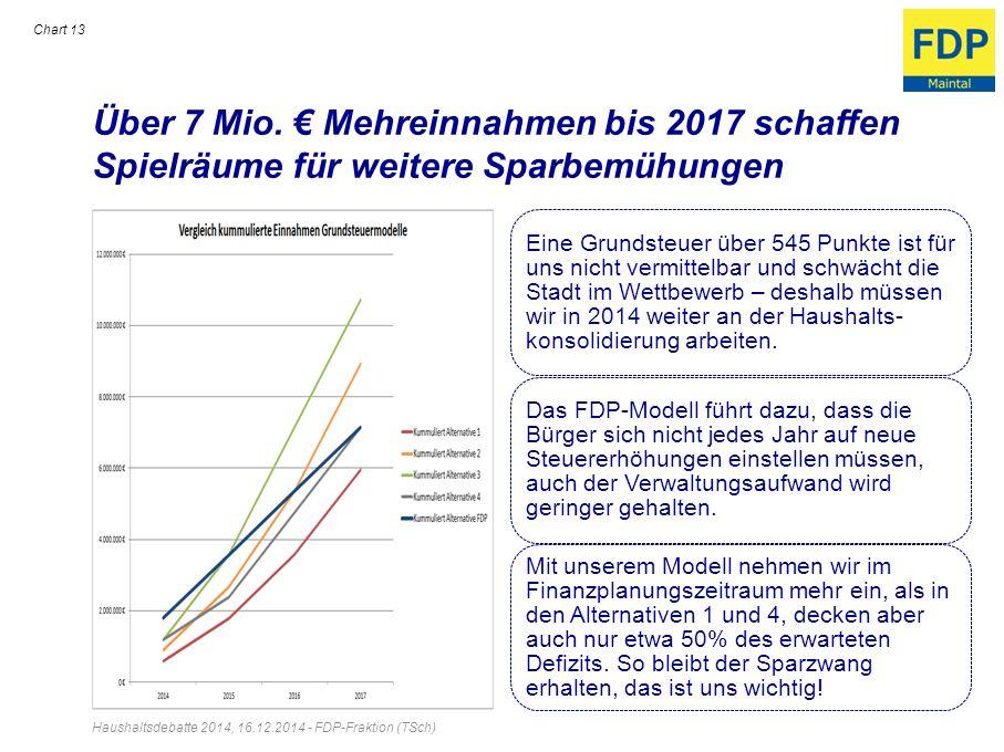 Über 7 Mio. € Mehreinnahmen bis 2017 schaffen Spielräume für weitere Sparbemühungen