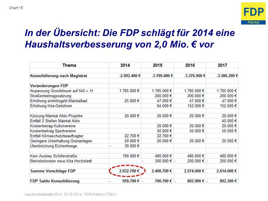 In der Übersicht: Die FDP schlägt für 2014 eine Haushaltsverbesserung von 2,0 Mio. € vor