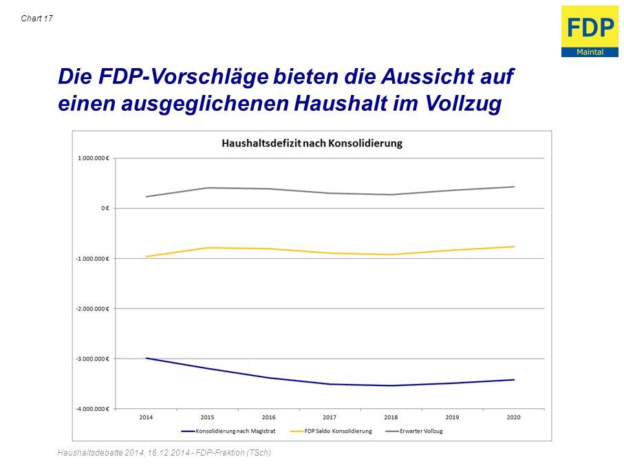 Die FDP-Vorschläge bieten die Aussicht auf einen ausgeglichenen Haushalt im Vollzug