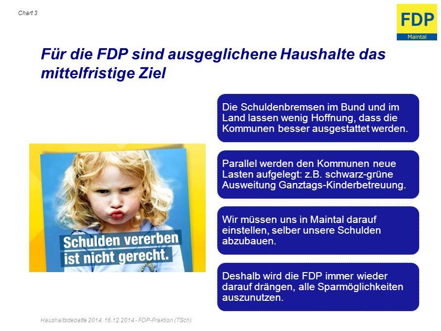 Für die FDP sind ausgeglichene Haushalte das mittelfristige Ziel