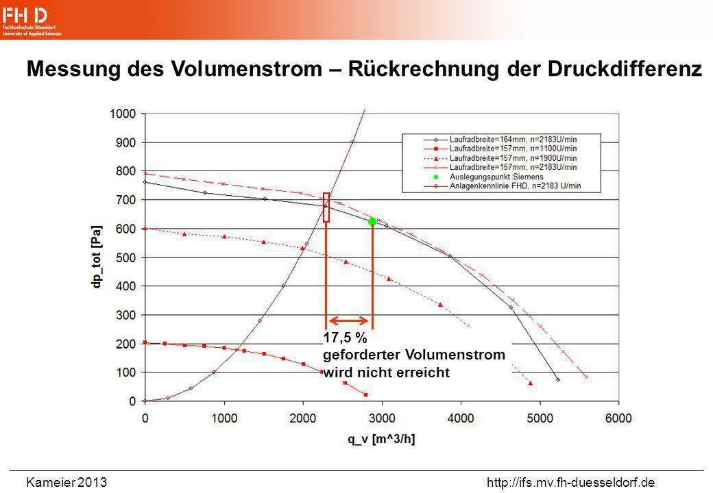 Messung des Volumenstrom – Rückrechnung der Druckdifferenz