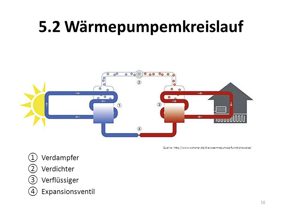 5.2 Wärmepumpemkreislauf